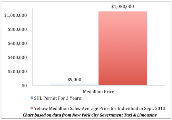 SHL Permits Vs. Yellow Medallion - Xue Yu (Alice)