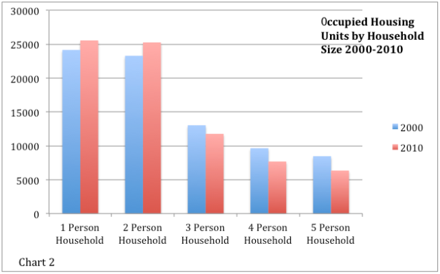 Occupied Housing Units by Household Size 2000-2010 - Xue Yu (Alice)