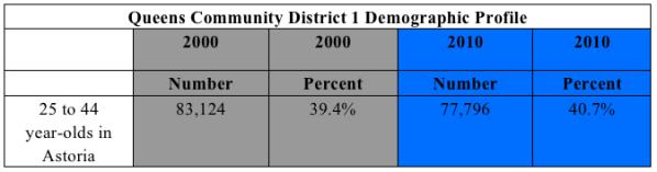 Queens Community District 1 Demographic Profile-Xue Yu (Alice)